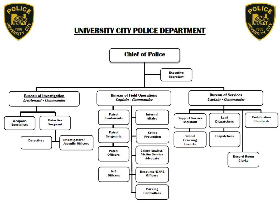 Police Organizational Chart - Wall Boards