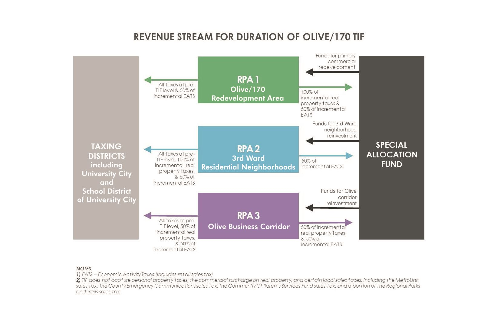 REVENUE-STREAM-REVISED